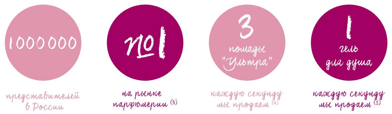 Компания avon в россии купить косметику кристина в пятигорске